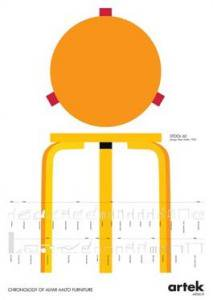 artekポスター stool60 アルヴァ・アアルト(新品)