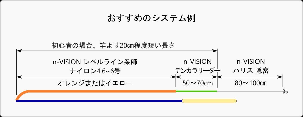 テンカラライン・ハリス ライン- n-VISION 超視認性 テンカラレベルライン業師(ワザシ) ナイロン イエロー 6.0号 40m 国産