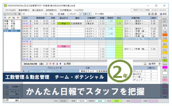 【チーム・ポテンシャル】 2年ライセンス