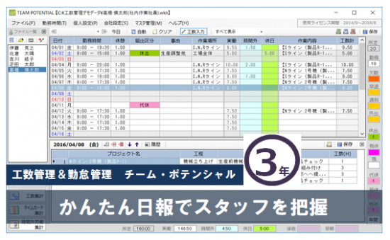 【チーム・ポテンシャル】 3年ライセンス