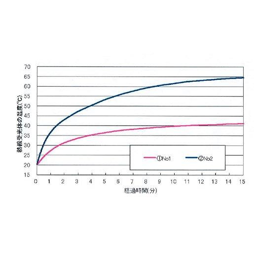 桑和 SOWA(G.GROUND GEAR) 7229-06-SETの-23℃の遮熱効果